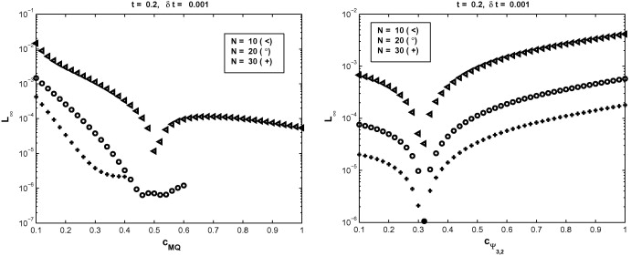 On the selection of a good value of shape parameter in
