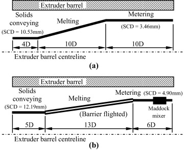 Dynamic modelling of die melt temperature profile in polymer