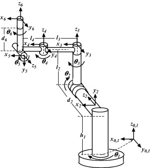 Inverse kinematics solutions for industrial robot