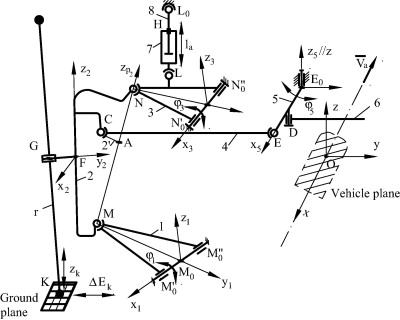 Modeling The Angular Capability Of The Ball Joints In A Complex