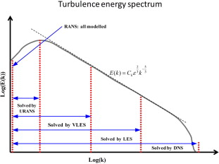 Turbulent Flow Simulations in Theory and Practice – Short Course at TU Dresden
