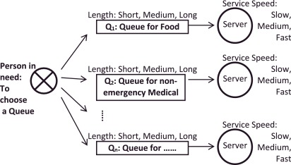 A multi-objective fuzzy queuing priority assignment model