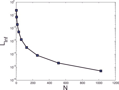 Numerical solution of a class of delay differential and delay