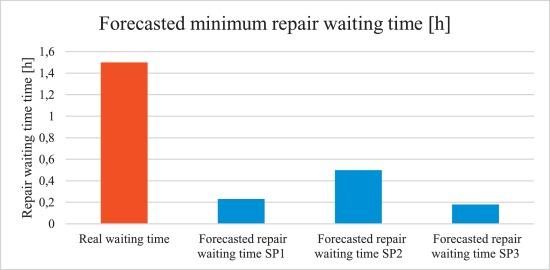 A hybrid spares demand forecasting method dedicated to