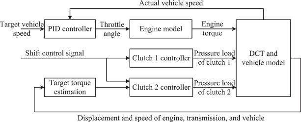 Target torque estimation for gearshift in dual clutch
