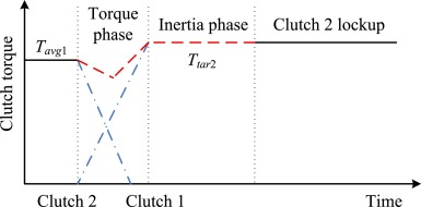 Target torque estimation for gearshift in dual clutch transmission