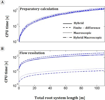 A hybrid analytical-numerical method for solving water flow