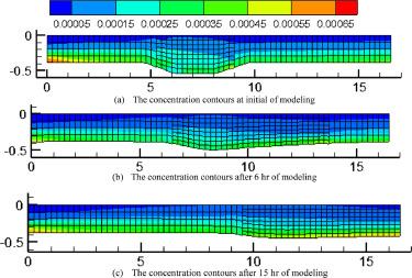 Improving multi-block sigma-coordinate for 3D simulation of