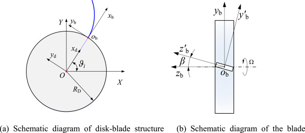 The coupling vition characteristics of a flexible shaft-disk ... on