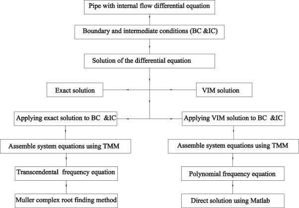 Free vibration and stability analysis of a multi-span pipe