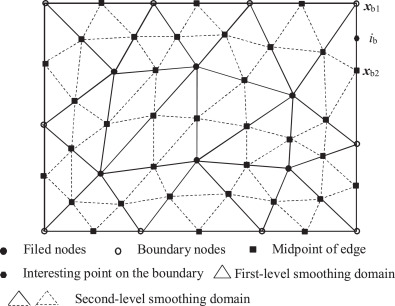 A two-level nesting smoothed meshfree method for structural
