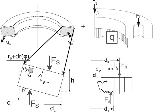 Design of floating type bolted flange connections with grp flanges