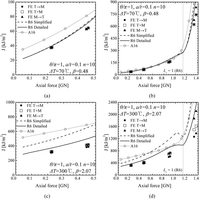 Comparison of R6 and A16 J estimation methods under combined
