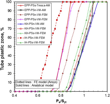 Influence of Bauschinger effect on the residual contact pressure of