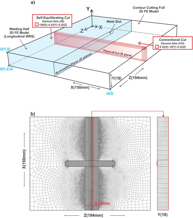 Evaluation of a self-equilibrium cutting strategy for the contour