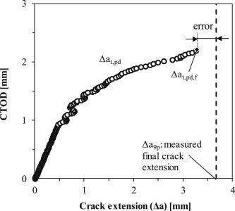 Crack growth characterization in single-edge notched tension