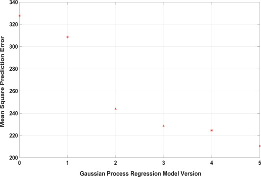 Adaptive Gaussian process regression as an alternative to FEM for