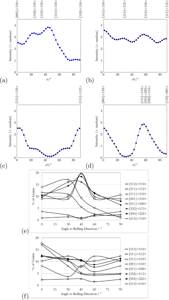 Effect Of Hot Deformation And Crystallographic Texture On Toughness