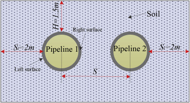 Numerical study and safety spacing of buried parallel gas