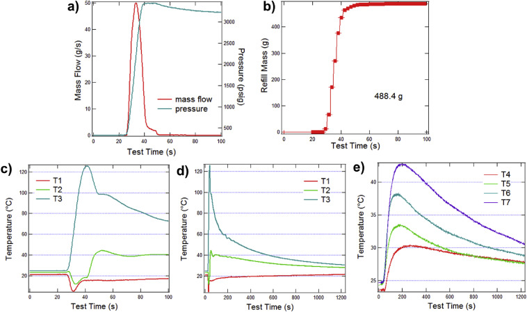 Dynamics of a type IV conformable pressure vessel for natural gas