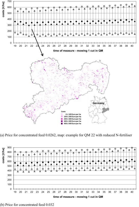 A Systematic Approach For Assessing Spatially And Temporally Differentiated Opportunity Costs Of Biodiversity Conservation Measures In Grasslands Sciencedirect