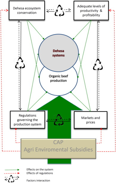 Is There A Future For Organic Production In High Ecological