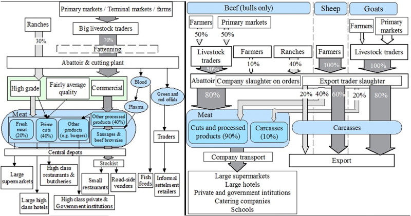 Mapping of beef, sheep and goat food systems in Nairobi — A