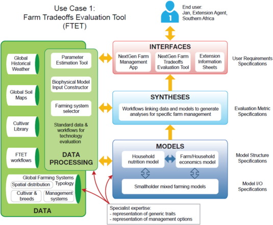 Towards a new generation of agricultural system data, models and