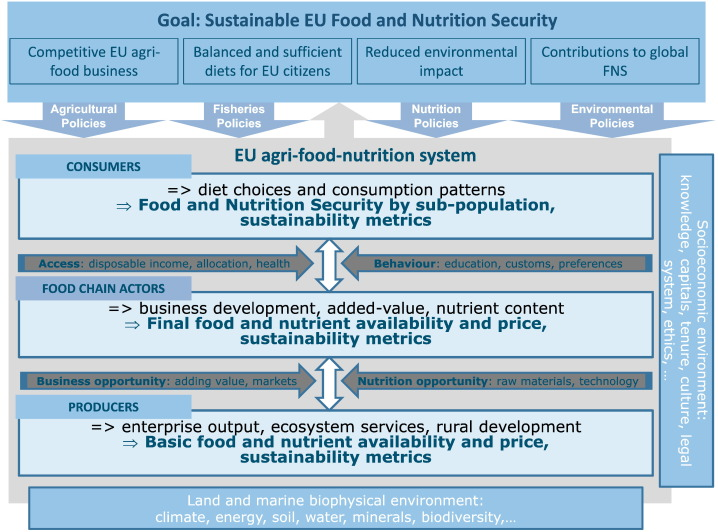 Metrics, models and foresight for European sustainable food and