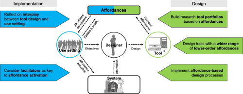 Affordances Of Agricultural Systems Analysis Tools A Review And Framework To Enhance Tool Design And Implementation Sciencedirect