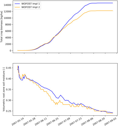 25 years of the WOFOST cropping systems model - ScienceDirect