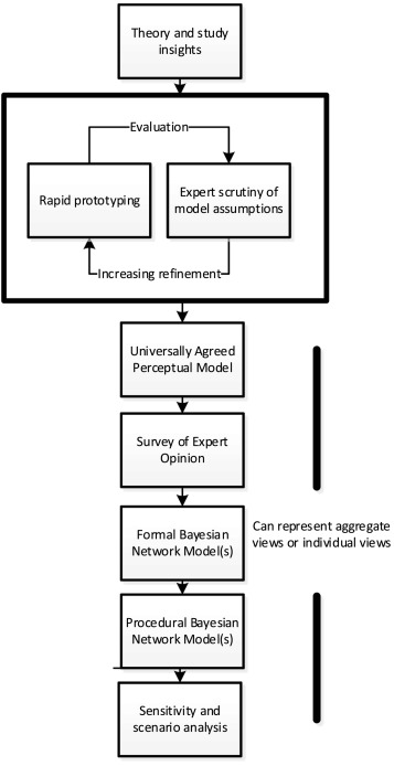 A Bayesian network model to explore practice change by smallholder