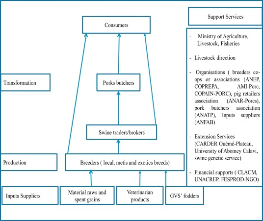 Participatory innovation analysis along livestock value chains: Case