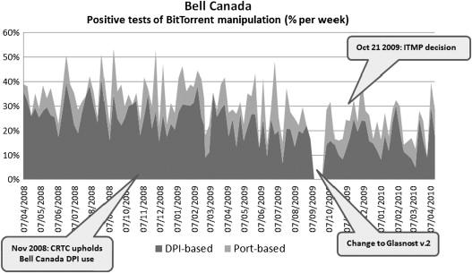 Deep packet inspection and bandwidth management: Battles