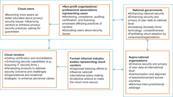 Privacy And Security Issues In Cloud Computing The Role Of Institutions And Institutional Evolution Sciencedirect