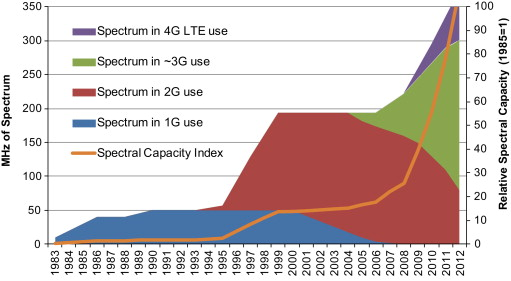 Expanding mobile wireless capacity: The challenges presented by