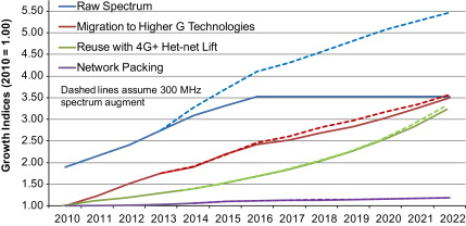 Expanding mobile wireless capacity: The challenges presented