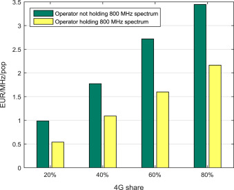 Assessment of spectrum value: The case of a second digital dividend