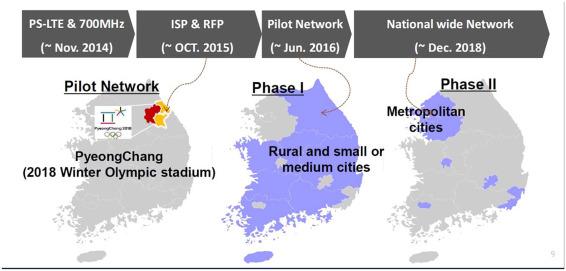 Network-centric digital development in Korea: Origins
