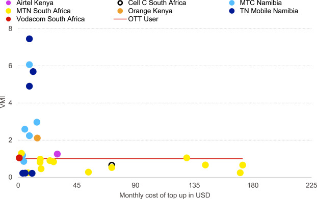 Ott Threat Or Opportunity For African Telcos Sciencedirect