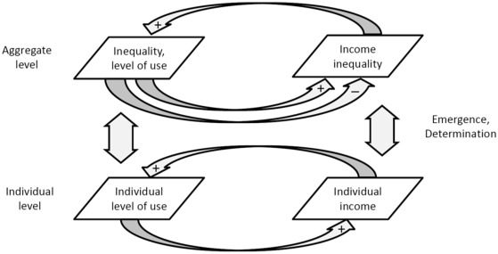 The Internet and income inequality: Socio-economic challenges in a ...