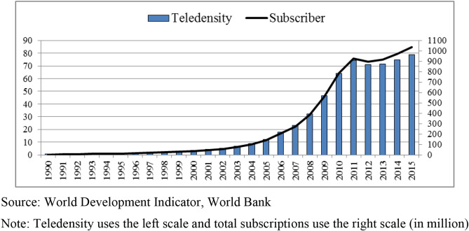 The telecommunications divide among Indian states - ScienceDirect