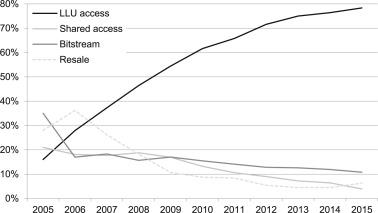 Path dependencies versus efficiencies in regulation: Evidence from