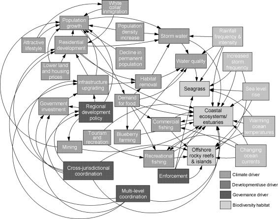 Climate Change Scenarios And Marine Biodiversity Conservation