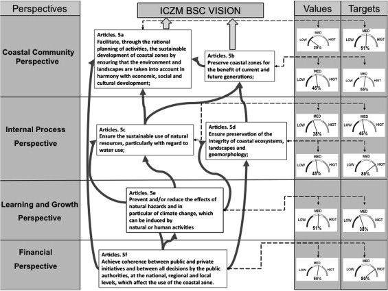 The ICZM Balanced Scorecard: A tool for putting integrated