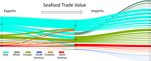 Global seafood trade flows and developing economies: Insights from