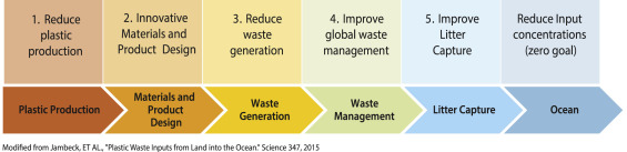 Challenges and emerging solutions to the land-based plastic