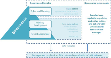 marine environmental governance from international law to local practice