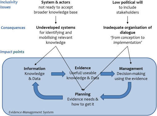 Evolving the ecosystem approach in European fisheries: Transferable
