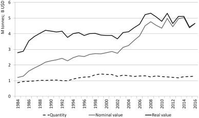 Aquaculture subsidies in the European Union: Evolution